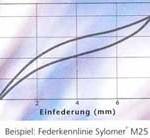 Körperschalldämmung Federkennlinie Sylomer Schallschutz